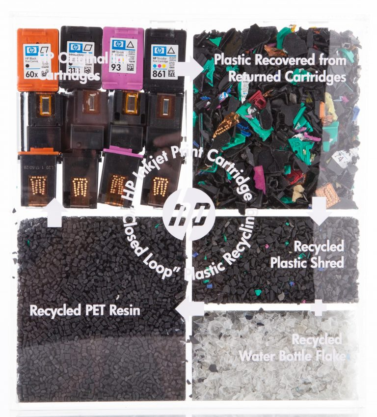 Plastic display showcasing the closed loop recycling process for HP's Inkjet Print Cartridges.